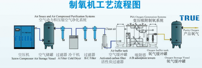 Steel Oxygen Generating Systems Energy Saving With PSA / VPSA Whole Line System 0