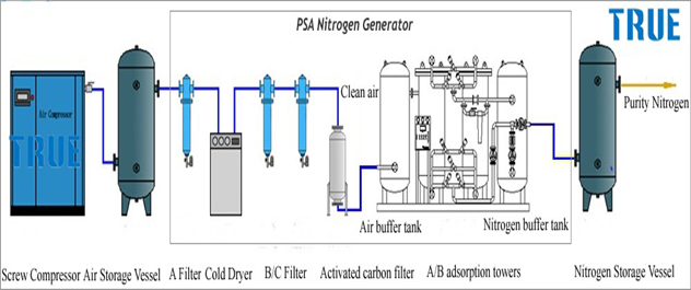 Small nitrogen generator high purity  for potato chips packing usage 0