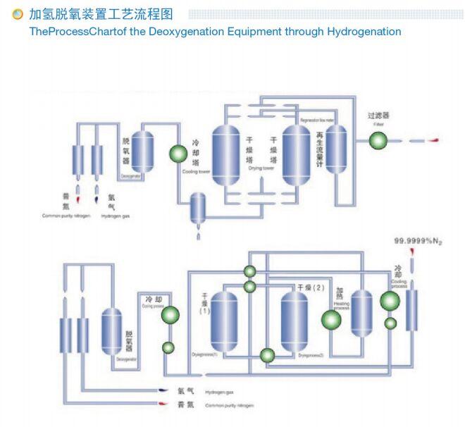 50HZ / 60HZ Hydrogenation Deoxidization Nitrogen Purification System 0.6Mpa Inlet Pressure 0