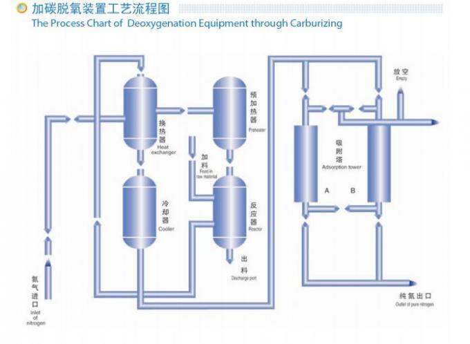 99.9995% Carbon Deoxidization Nitrogen Purification System 5ppm O2 Low Noise 0