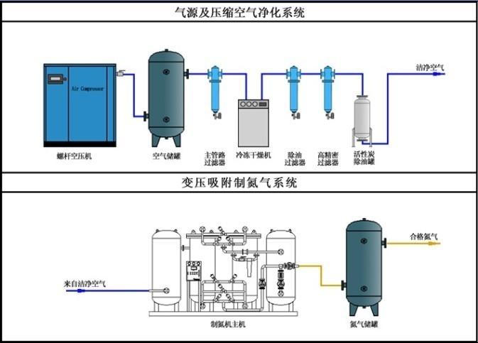 16 bar pressure and filling station for fire extinguisher cylinders PSA nitrogen generator 0