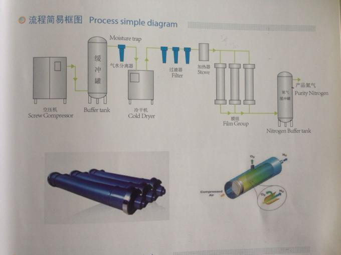 500 Nm3/h Membrane separation nitrogen generator for oil and gas  conduit purge 0