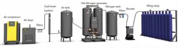 College Laboratory Nitrogen Generator 99.999% Purity For Chemical Experiment