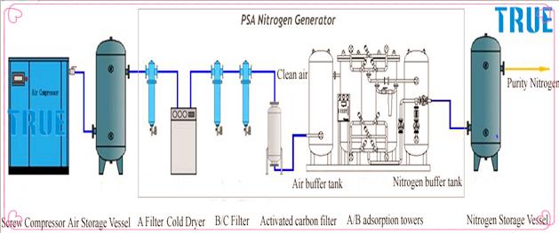 ISO Mobile Nitrogen Gas Generator , 3M / H Portable Nitrogen Generator 0