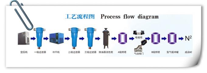 5 M3 / H Micro Nitrogen Making Machine Carbon Steel Body For Food Retain Freshness 0