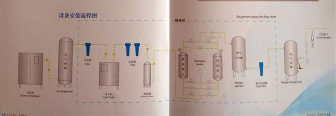 Oil Water Process PSA Nitrogen Generation System , Food Storing PSA N2 Generator 0