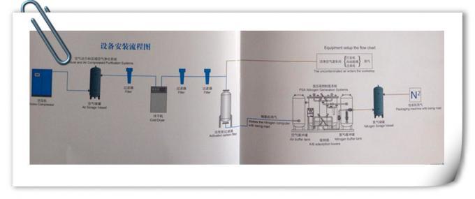 Coal mine industry usage  skid mounted PSA nitronge generator  high purity 0