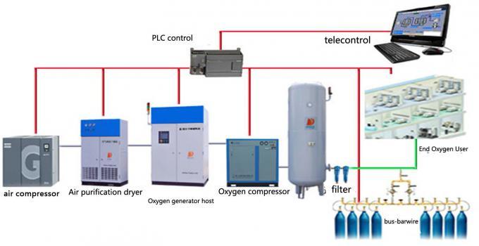 Hospital Medical Oxygen Generating Systems , Pharmaceutical Oxygen Generation Plant 0