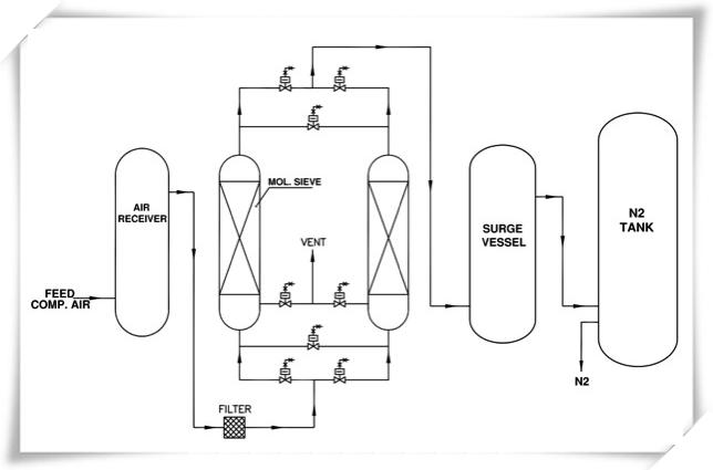 Food industry TY 100 m3/h purity 99.99% PSA nitrogen generator   filling system 0