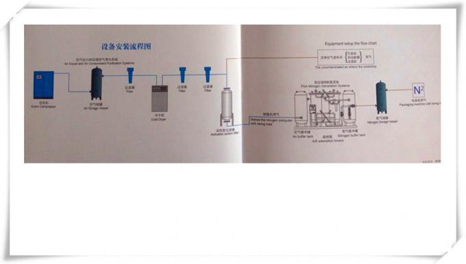 Pharmaceutical  High Purity Nitrogen Generator ,  PSA Nitrogen Plant On Site Generation 0