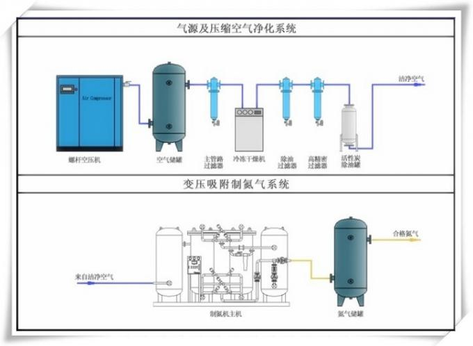 Oil  industrial PSA nitrogen generator /nitrogen generation system 0