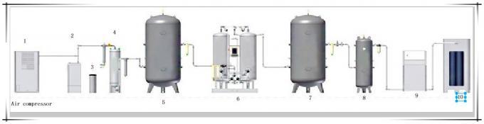 Fiber usage industrial PSA nitrogen generator /nitrogen generation system 0