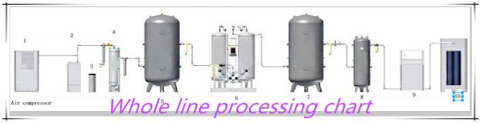 Stainless Steel Industrial Nitrogen Generator 99.9995% 440V / 220V CE Certificated 0