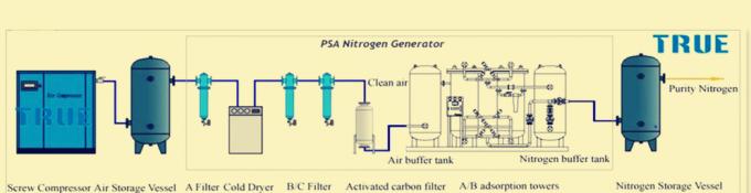 Industry usage Energy saving  Nitrogen generator for  furance heating treatment 0