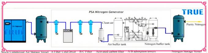 Automobile Parts  nitrogen generator plant PSA Nitrogen Generator whole System 0