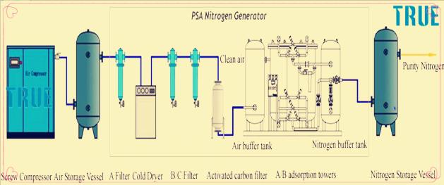 Pet injection medicine  filling  usage TY 5-99.999%  PSA Nitrogen Generator whole system 0
