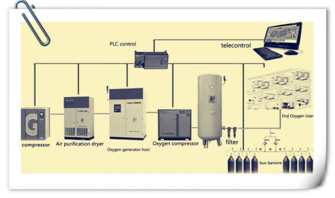Skid Mounted PSA Oxygen Generator / Carbon Steel Industrial Oxygen Generator 0