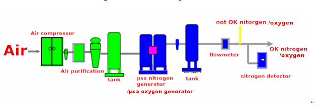 PSA Nitrogen/N2 Generator with good quality and competitive price