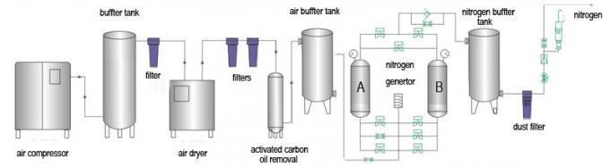 0.5KW psa nitrogen generator TQN800-49,800Nm3/h nitrogen generator