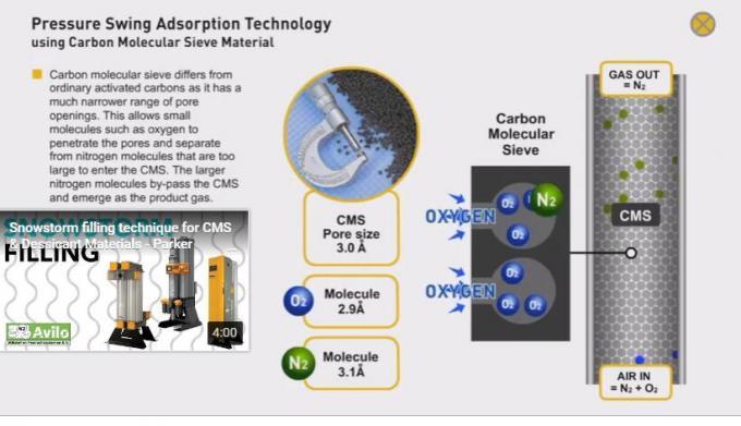 Purity 99.99%-99.999% Psa Nitrogen Gas Generator For Laser Cutting Machine 0