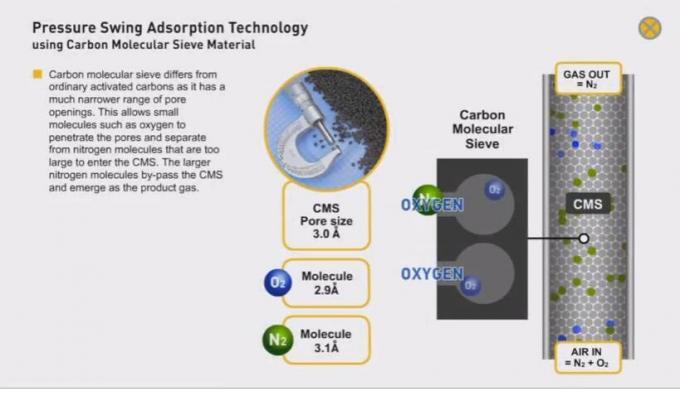 Carbon Steel High Pressure Nitrogen Generator -40℃ Dew Point 0